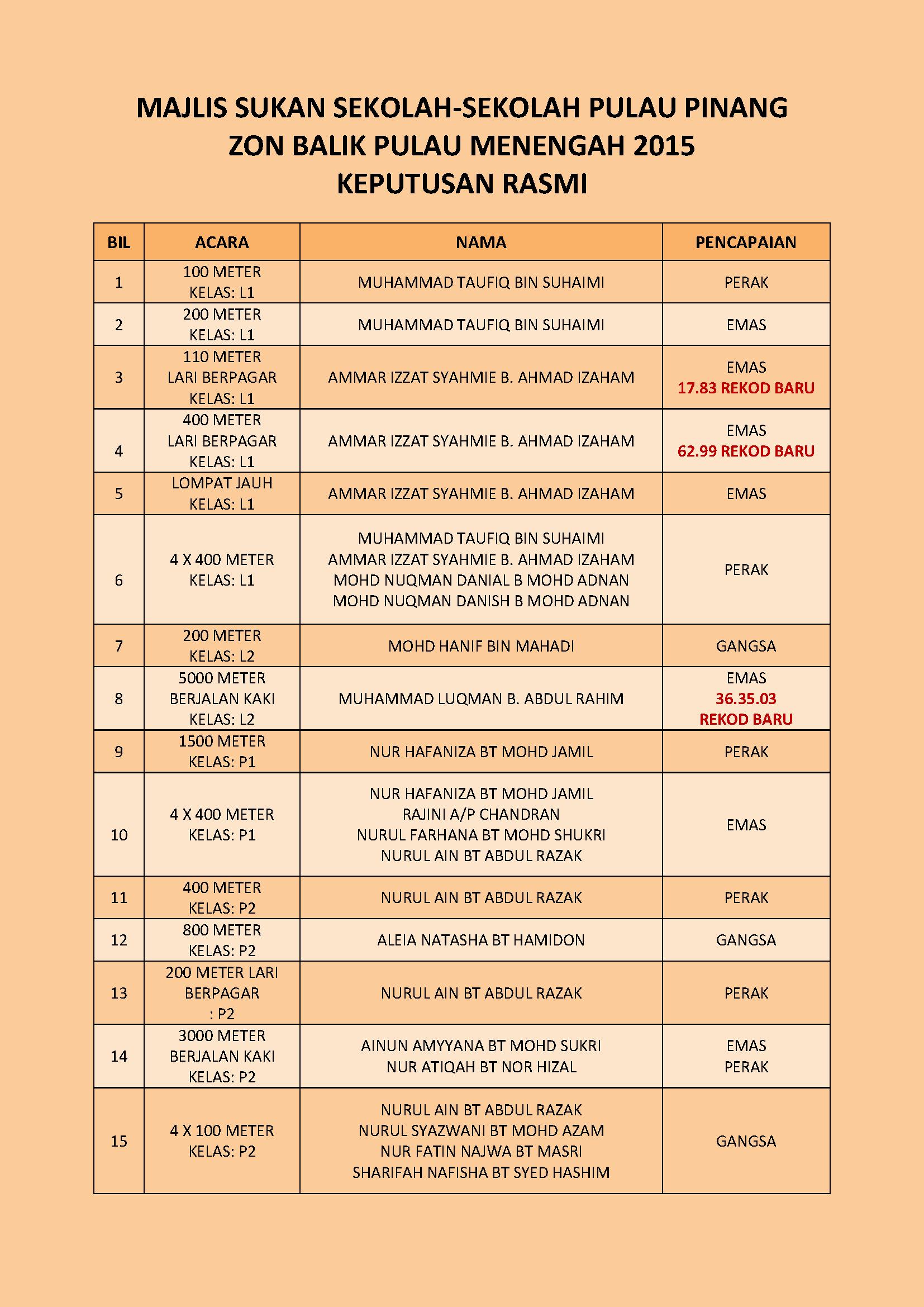 Keputusan Rasmi MSSPP Zon Balik Pulau 2015