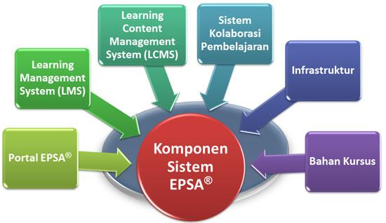 komponen-EPSA